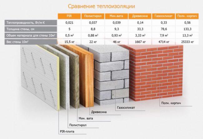 Утепление фасада частного дома в Минской области
